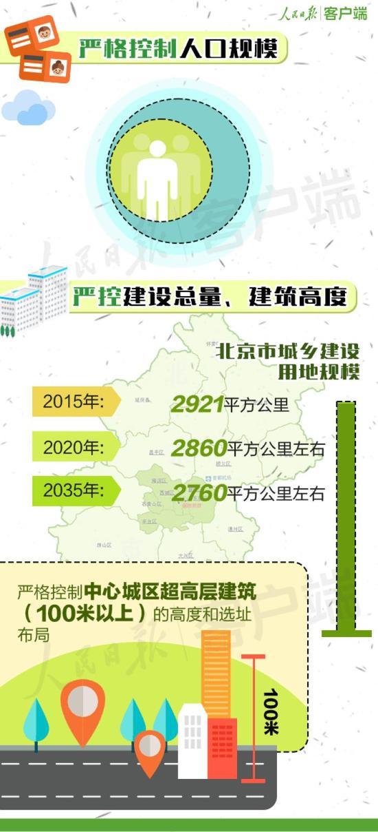 北京城市新总规发布 约三成新建住房将用于租赁