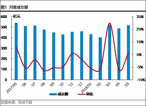 5月北京网贷报告: 合规整改不可放松,良性经营方是发展之路1