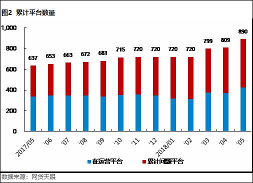 5月北京网贷报告: 合规整改不可放松,良性经营方是发展之路2
