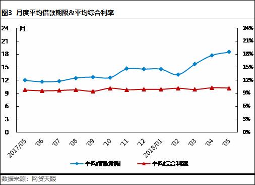 5月北京网贷报告: 合规整改不可放松,良性经营方是发展之路3