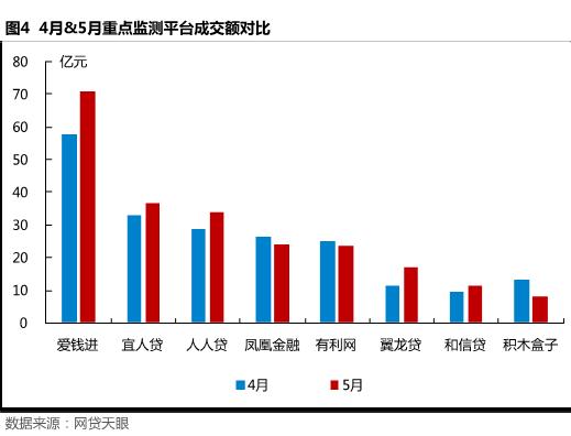 5月北京网贷报告: 合规整改不可放松,良性经营方是发展之路4