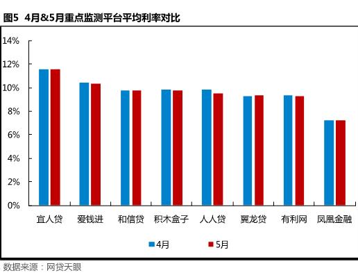 5月北京网贷报告: 合规整改不可放松,良性经营方是发展之路5