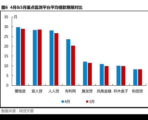 5月北京网贷报告: 合规整改不可放松,良性经营方是发展之路6