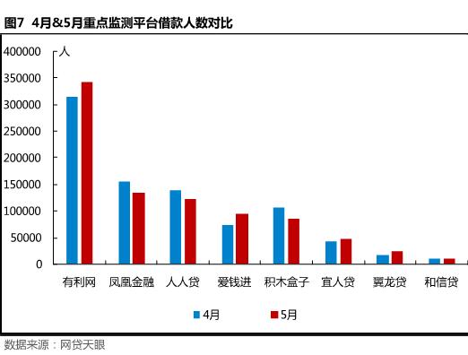 5月北京网贷报告: 合规整改不可放松,良性经营方是发展之路7