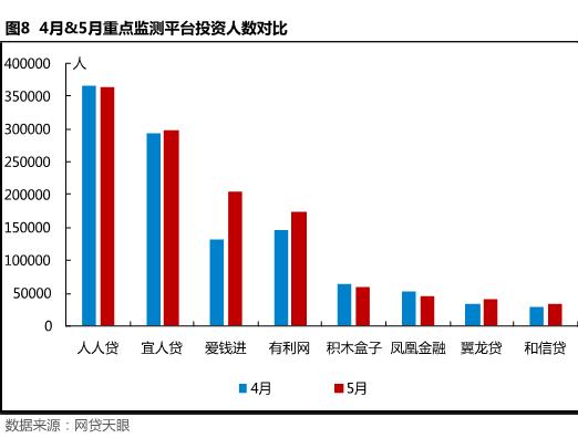 5月北京网贷报告: 合规整改不可放松,良性经营方是发展之路8