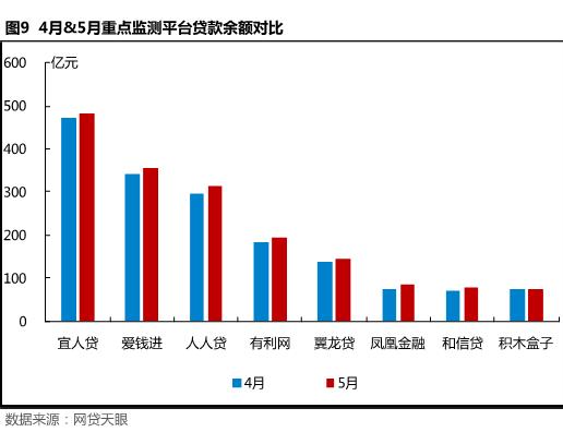 5月北京网贷报告: 合规整改不可放松,良性经营方是发展之路9