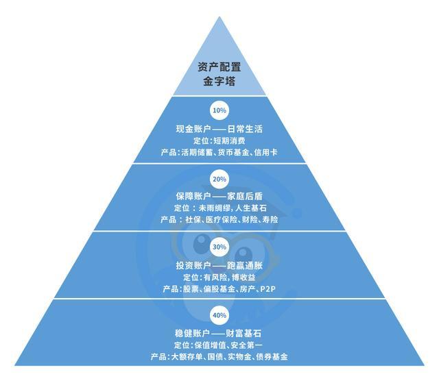 """菜鸟理财洪佳彪:人过30,你不可不知的三座理财""""金字塔"""""""