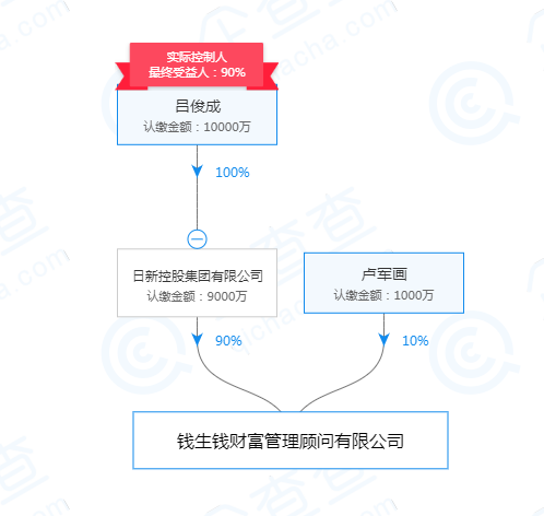 钱生钱被立案 实控人吕俊成等115人被采取刑事强制措施2