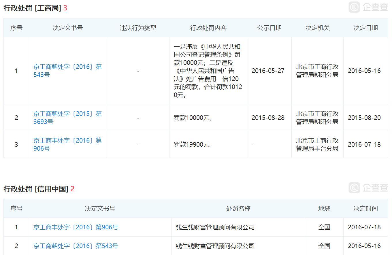 钱生钱被立案 实控人吕俊成等115人被采取刑事强制措施5