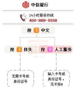 中信银行信用卡电话人工服务