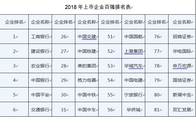 「金交所是什么」中国上市公司百强排行榜是什