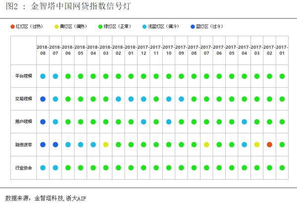 中国网贷指数8月图2