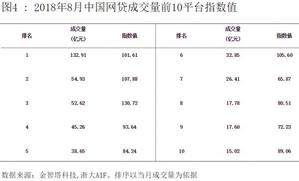 中国网贷指数8月图4