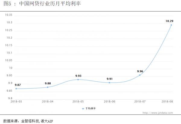 中国网贷指数8月图5