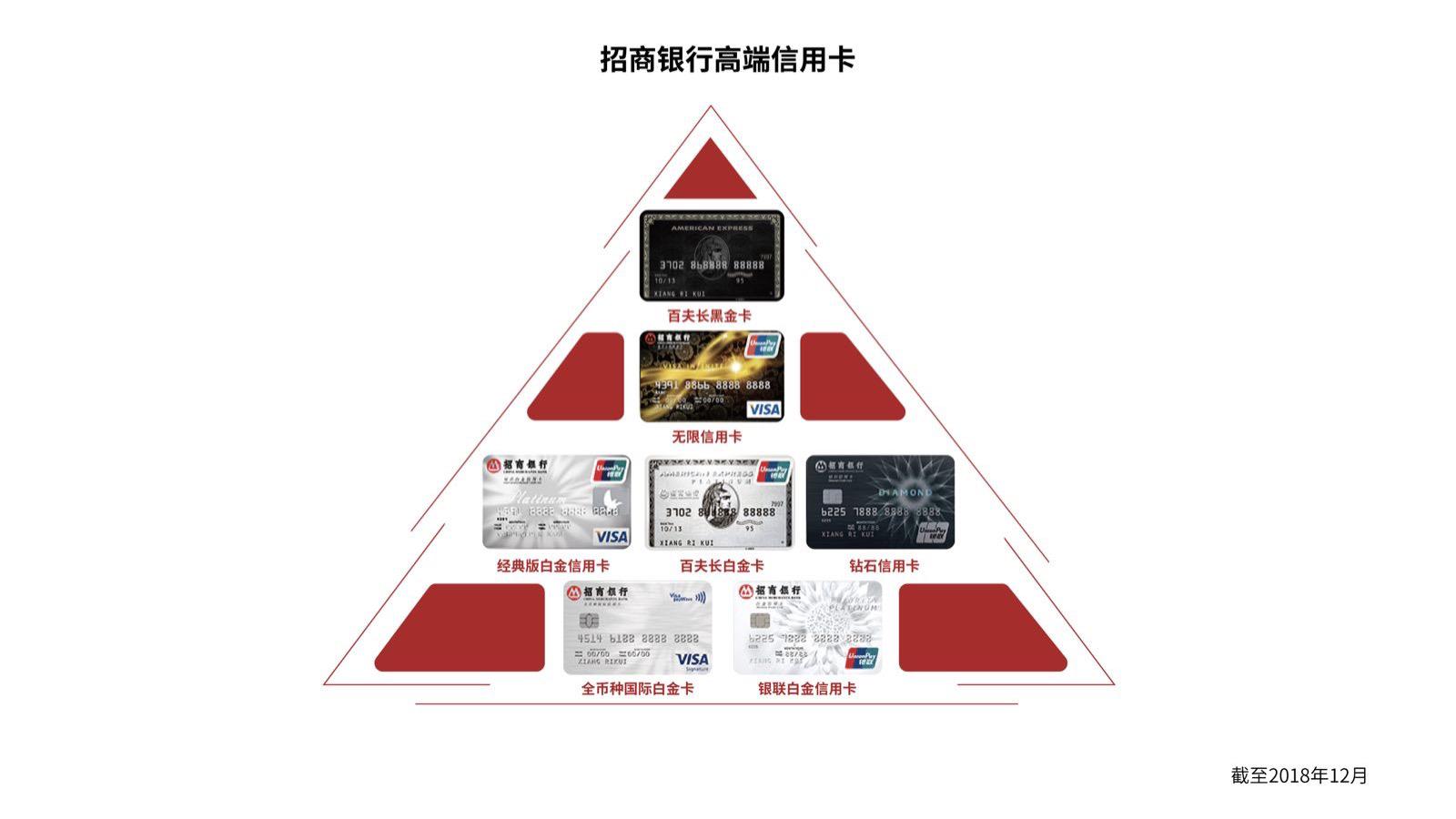 """招行信用卡再度荣膺""""最受千万富豪青睐的信用卡""""称号"""