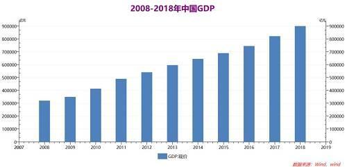 按可比价格计算,GDP同比增长6.6%,完成年度计划。