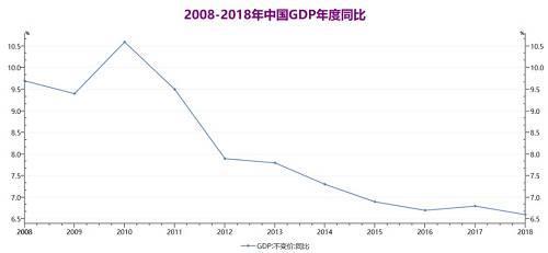 国家统计局表示,2018年国民经济继续运行在合理区间,实现了总体平稳、稳中有进。同时也要看到,经济运行稳中有变、变中有忧,外部环境复杂严峻,经济面临下行压力,前进中的问题必须有针对性地解决。