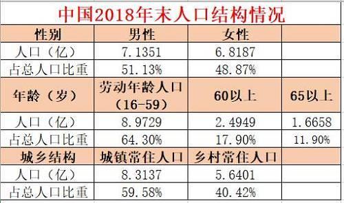 2018年,中国总人口性别比为104.64(以女性为100)。城镇常住人口比上年末增加1790万人;乡村常住人口减少1260万人;城镇化率59.58%,比上年末提高1.06个百分点。