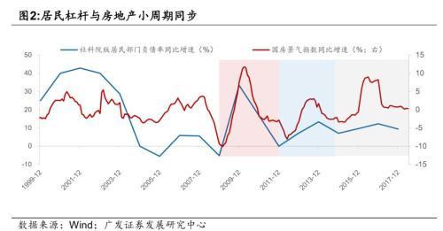 房地产降温,未来10年,中国借钱方式或发生变化!