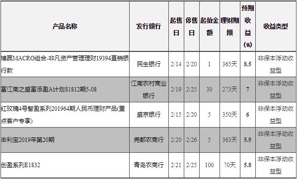 在售银行理财收益排行榜单 2月20日