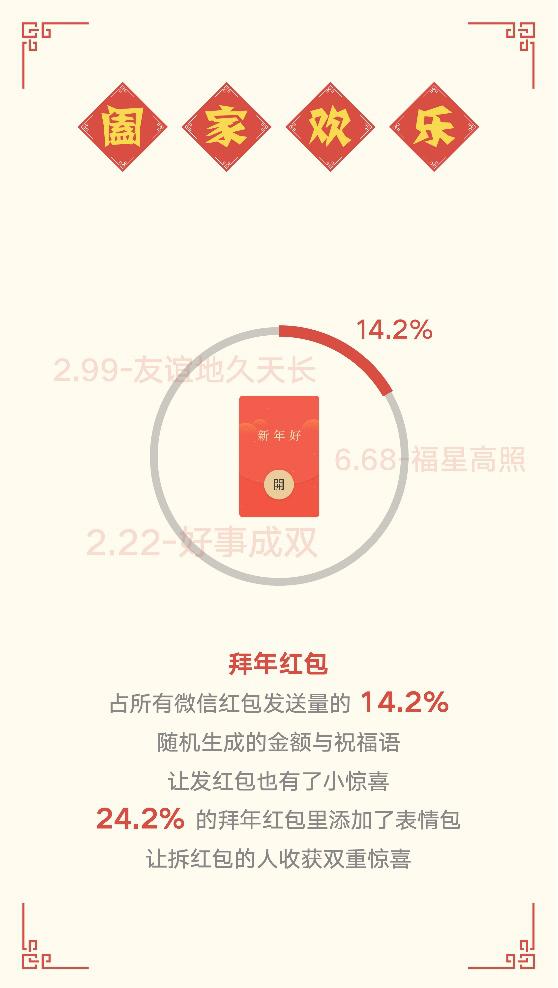 微信除夕数据报告:90后首次成红包主力军,北京、重庆、成都红包活跃依然领跑