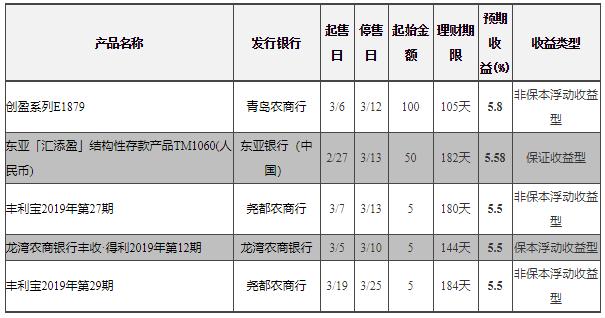 3月7日在售银行理财产品收益排行榜 最高收益7%