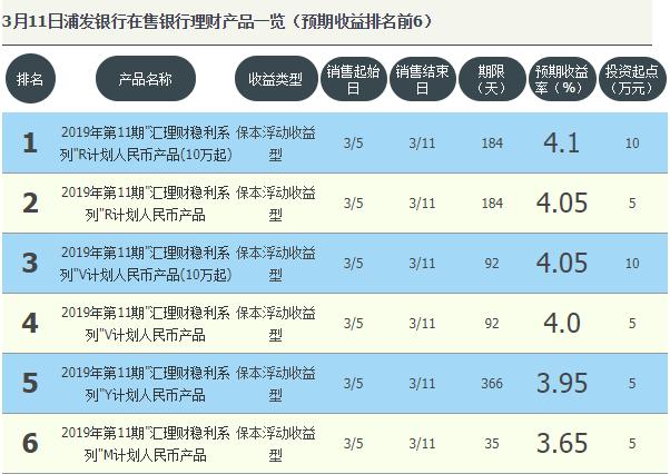 浦发银行在售理财产品排行 最高预期收益为4.1%