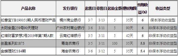 3月8日在售银行理财收益排行 最高收益6.5%
