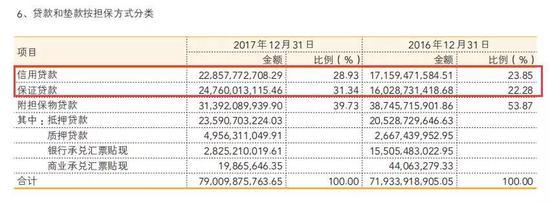来源:温州银行2017年年报