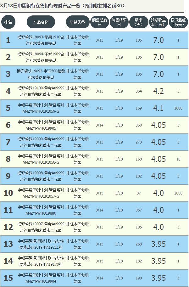 中国银行今日理财产品收益排行 预期最高收益7.0%