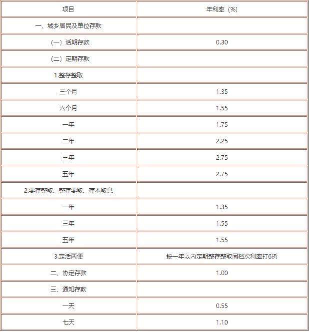 中国银行定期存款利率