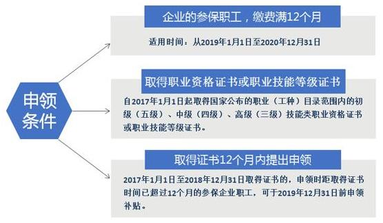 广州市参保职工可在线申领失业保险技能提升补贴