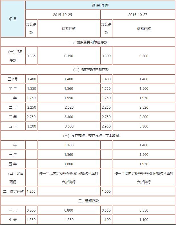 北京农商银行存款利率