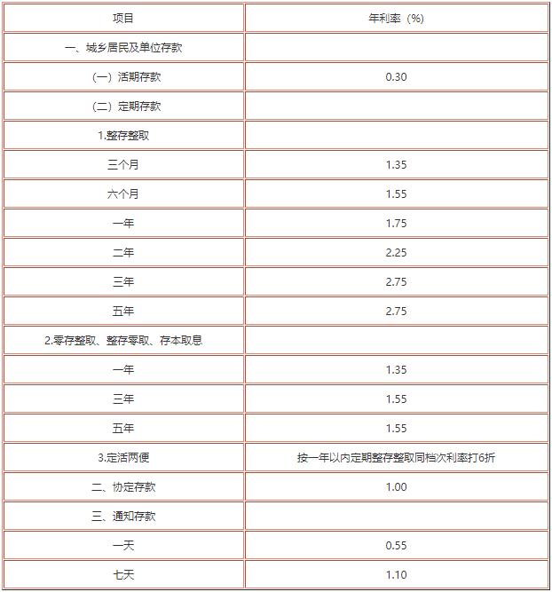 中国银行存款利率