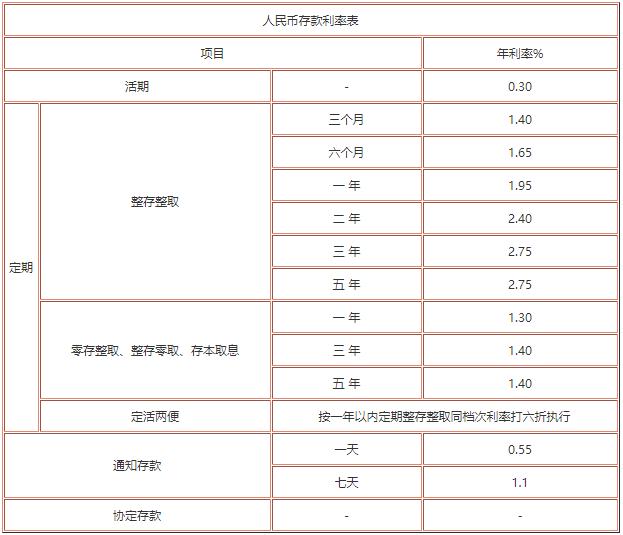 上海银行存款利率