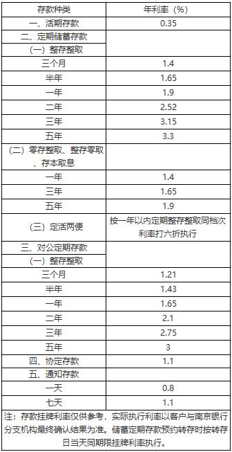 南京银行存款利率