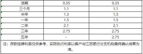 江苏银行存款利率