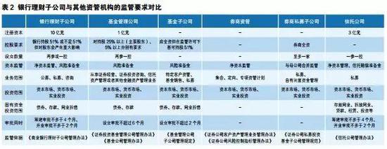 王剑:银行理财子公司崛起下的大资管新格局