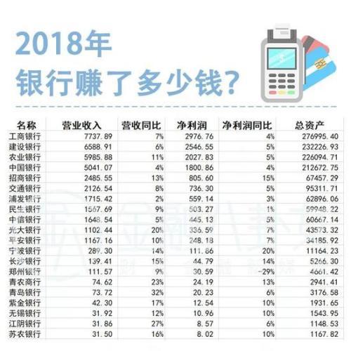 ▲ 2018年A股上市公司银行经营情况排名(截至3月31日) 单位:亿元
