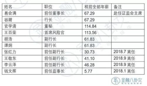 ▲ 数据来源:工商银行年报 单位:万元