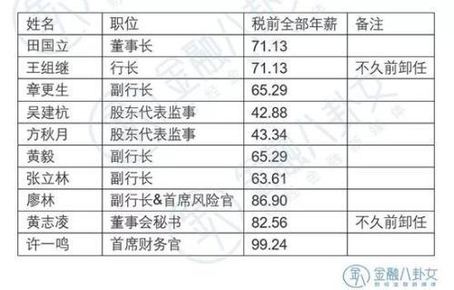 ▲ 数据来源:建设银行年报 单位:万元