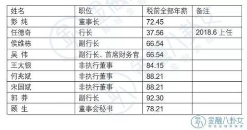 ▲ 数据来源:交通银行年报 单位:万元
