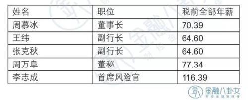 ▲ 数据来源:农业银行年报 单位:万元