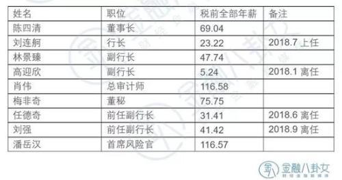 ▲ 数据来源:中国银行年报 单位:万元