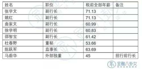 ▲ 数据来源:邮政储蓄银行年报 单位:万元