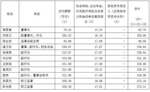 招商银行高管薪酬:
