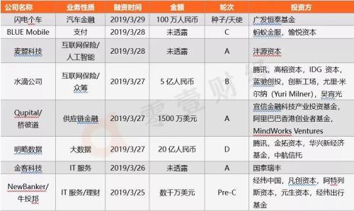 零壹金融科技投融资周报:上周23公司获47.5亿元融资