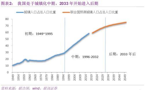 后房地产时代来临,房价还有多少上涨空间?