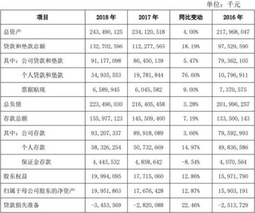 西安银行2018年贷款减值损失10亿 8高管年薪超百万