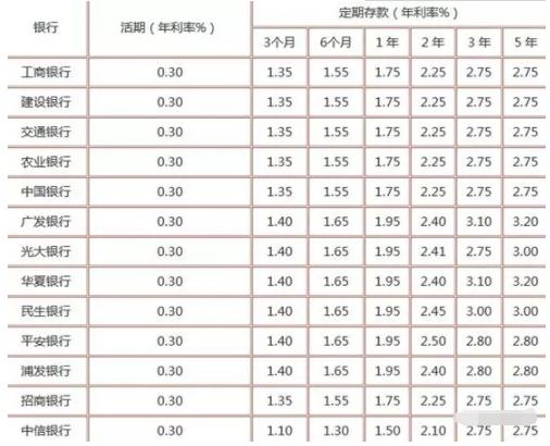 银行利率2019调整